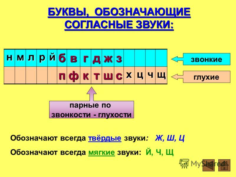 таблица парных и непарных согласных звуков картинки